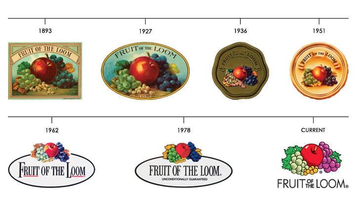 brand history timeline